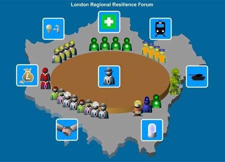 London Fire Brigade - Regional Resilience Forum
